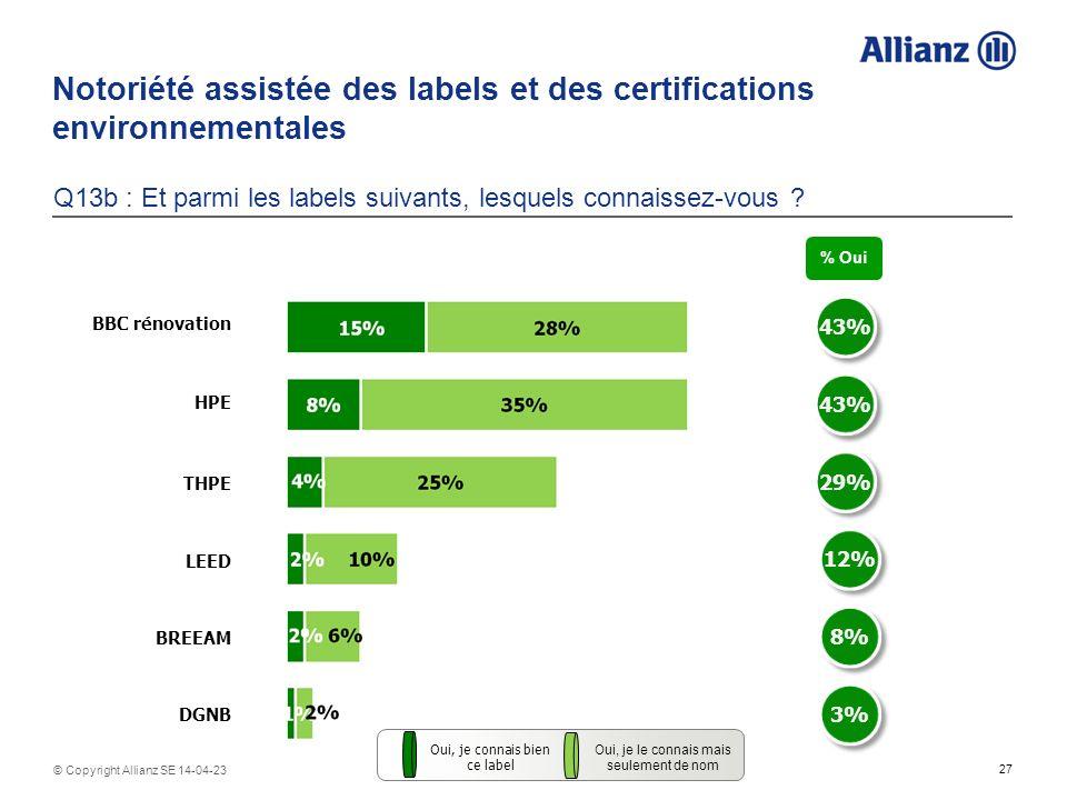 27 © Copyright Allianz SE 14-04-23 Notoriété assistée des labels et des certifications environnementales Q13b : Et parmi les labels suivants, lesquels