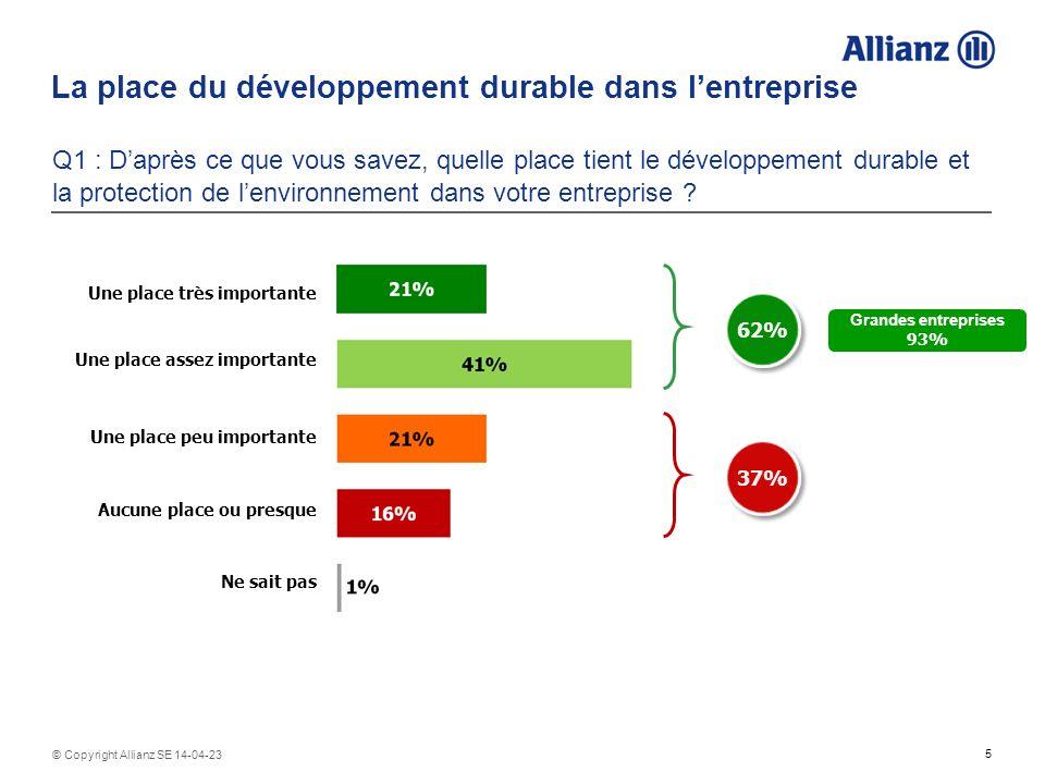 5 © Copyright Allianz SE 14-04-23 La place du développement durable dans lentreprise Q1 : Daprès ce que vous savez, quelle place tient le développement durable et la protection de lenvironnement dans votre entreprise .