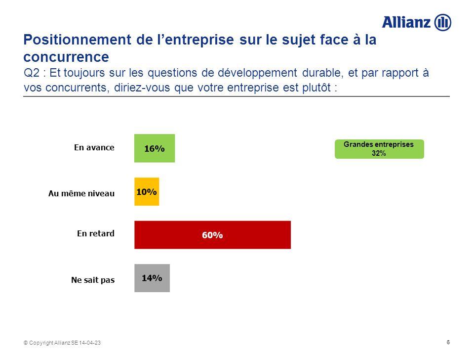 6 © Copyright Allianz SE 14-04-23 Positionnement de lentreprise sur le sujet face à la concurrence Q2 : Et toujours sur les questions de développement durable, et par rapport à vos concurrents, diriez-vous que votre entreprise est plutôt : En avance Au même niveau En retard Ne sait pas Grandes entreprises 32%