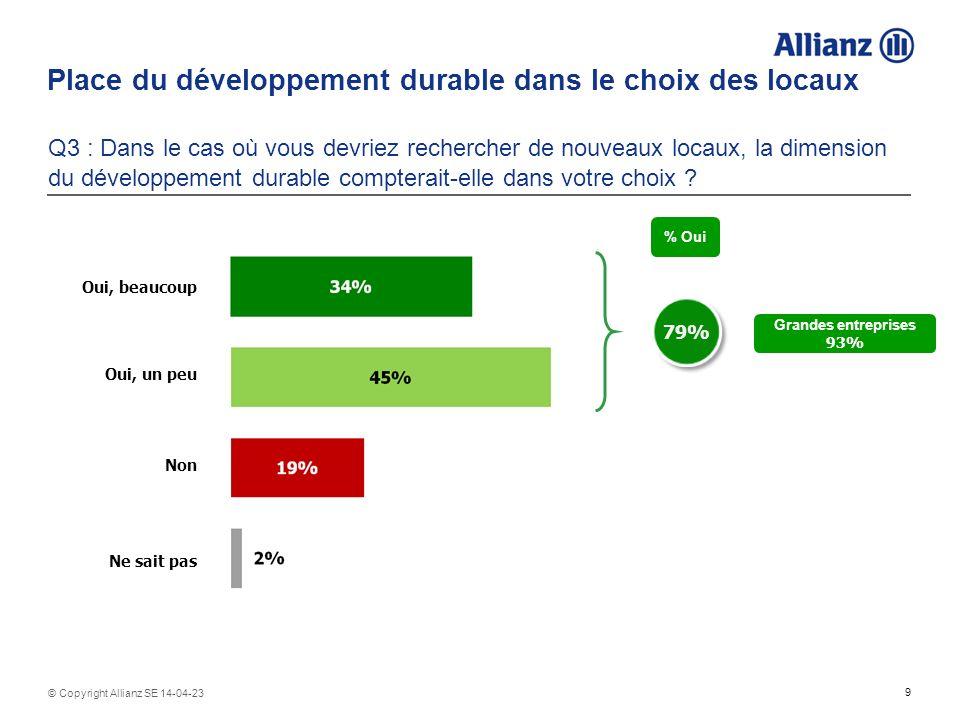 9 © Copyright Allianz SE 14-04-23 Place du développement durable dans le choix des locaux Q3 : Dans le cas où vous devriez rechercher de nouveaux locaux, la dimension du développement durable compterait-elle dans votre choix .