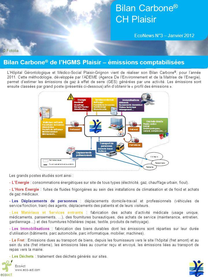 Emissions en équivalents de la vie courante La réalisation du Bilan Carbone ® de lhôpital de Plaisir-Grignon a permis dévaluer les émissions de GES générées en 2011.