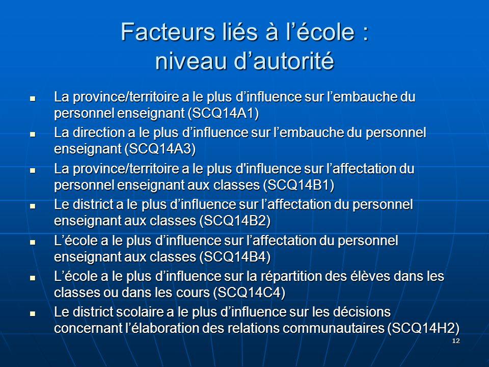 12 Facteurs liés à lécole : niveau dautorité La province/territoire a le plus dinfluence sur lembauche du personnel enseignant (SCQ14A1) La province/t
