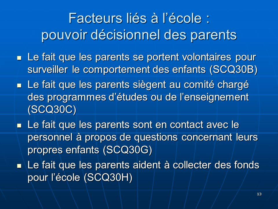 13 Facteurs liés à lécole : pouvoir décisionnel des parents Le fait que les parents se portent volontaires pour surveiller le comportement des enfants