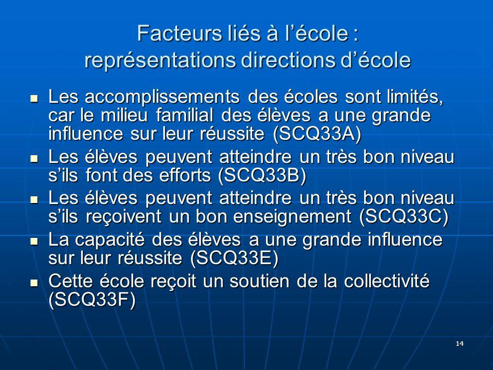 14 Facteurs liés à lécole : représentations directions décole Les accomplissements des écoles sont limités, car le milieu familial des élèves a une gr