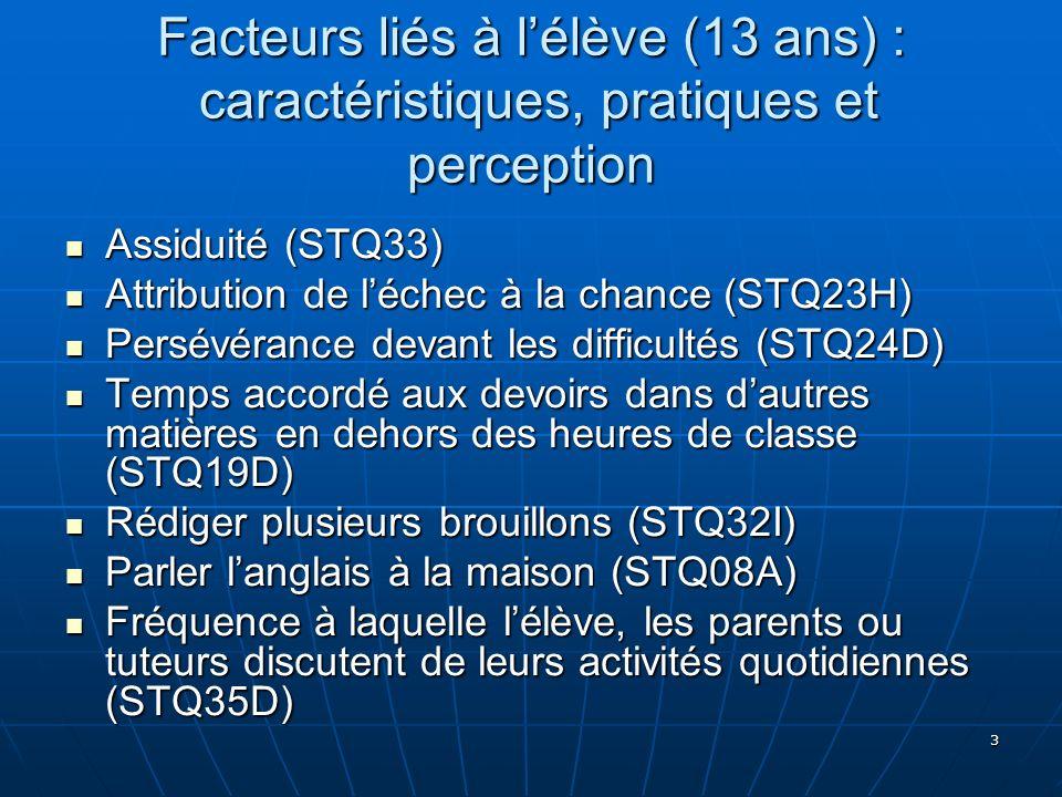 3 Facteurs liés à lélève (13 ans) : caractéristiques, pratiques et perception Assiduité (STQ33) Assiduité (STQ33) Attribution de léchec à la chance (S