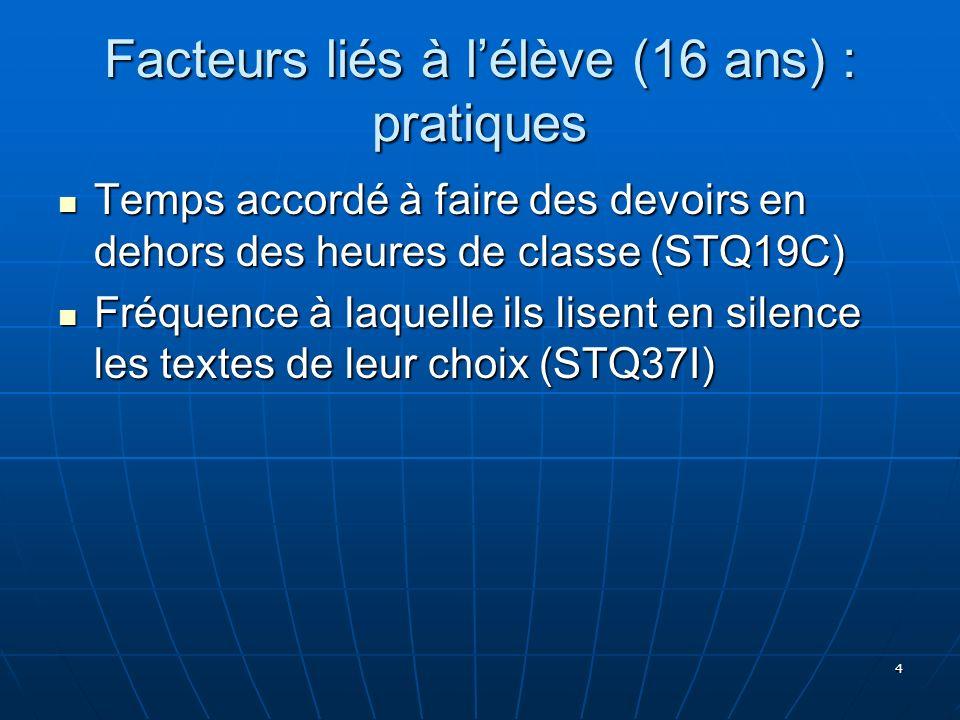 4 Facteurs liés à lélève (16 ans) : pratiques Temps accordé à faire des devoirs en dehors des heures de classe (STQ19C) Temps accordé à faire des devo