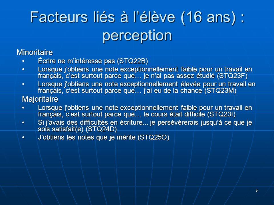 5 Facteurs liés à lélève (16 ans) : perception Minoritaire Écrire ne mintéresse pas (STQ22B)Écrire ne mintéresse pas (STQ22B) Lorsque jobtiens une not