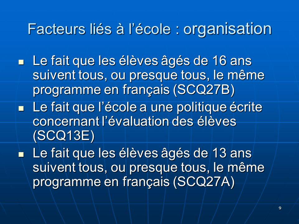 9 Facteurs liés à lécole : o rganisation Le fait que les élèves âgés de 16 ans suivent tous, ou presque tous, le même programme en français (SCQ27B) L