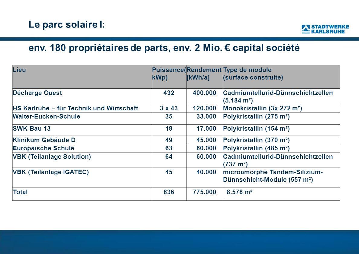 Le parc solaire I: env.180 propriétaires de parts, env.