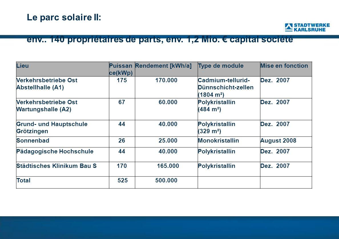 Le parc solaire II: env..140 propriétaires de parts, env.