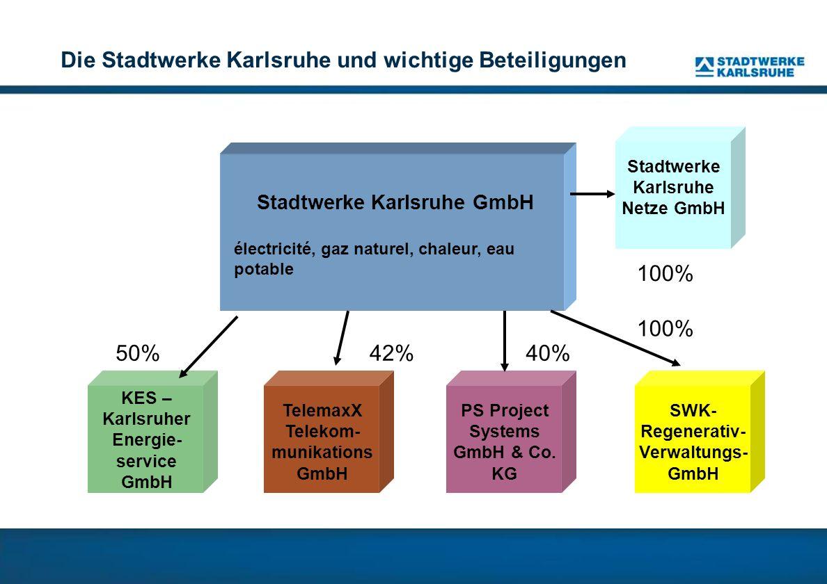 Stadtwerke Karlsruhe GmbH électricité, gaz naturel, chaleur, eau potable Die Stadtwerke Karlsruhe und wichtige Beteiligungen SWK- Regenerativ- Verwaltungs- GmbH KES – Karlsruher Energie- service GmbH TelemaxX Telekom- munikations GmbH PS Project Systems GmbH & Co.