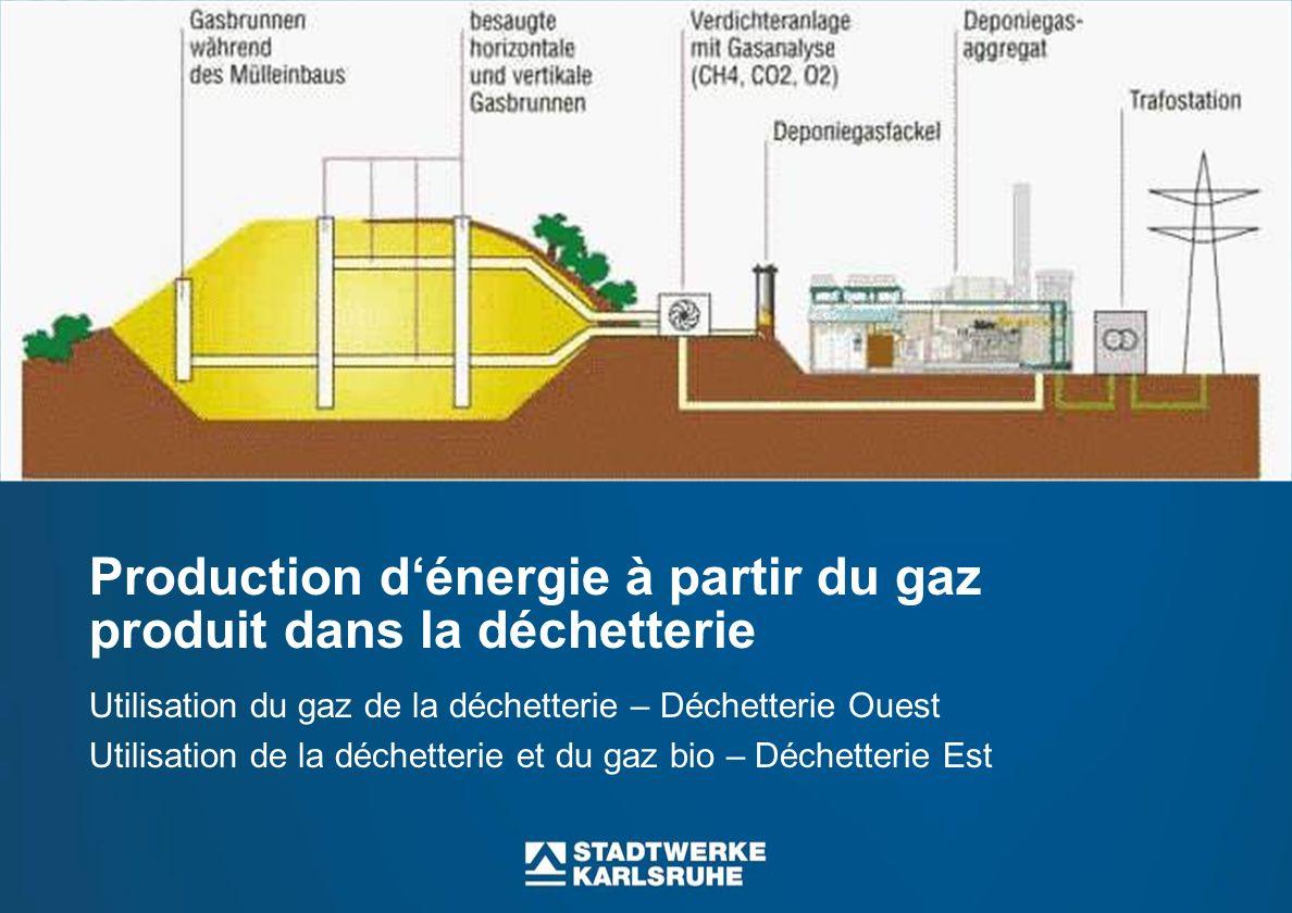 Production dénergie à partir du gaz produit dans la déchetterie Utilisation du gaz de la déchetterie – Déchetterie Ouest Utilisation de la déchetterie et du gaz bio – Déchetterie Est