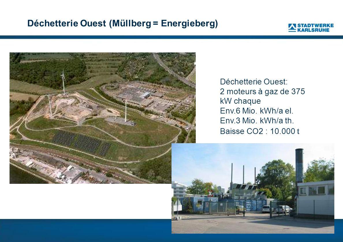 Déchetterie Ouest (Müllberg = Energieberg) Déchetterie Ouest: 2 moteurs à gaz de 375 kW chaque Env.6 Mio.