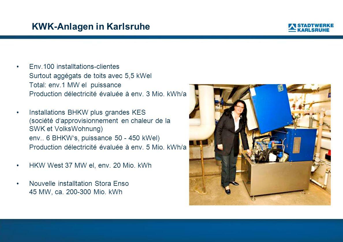 KWK-Anlagen in Karlsruhe Env.100 installtations-clientes Surtout aggégats de toits avec 5,5 kWel Total: env.1 MW el puissance Production délectricité évaluée à env.