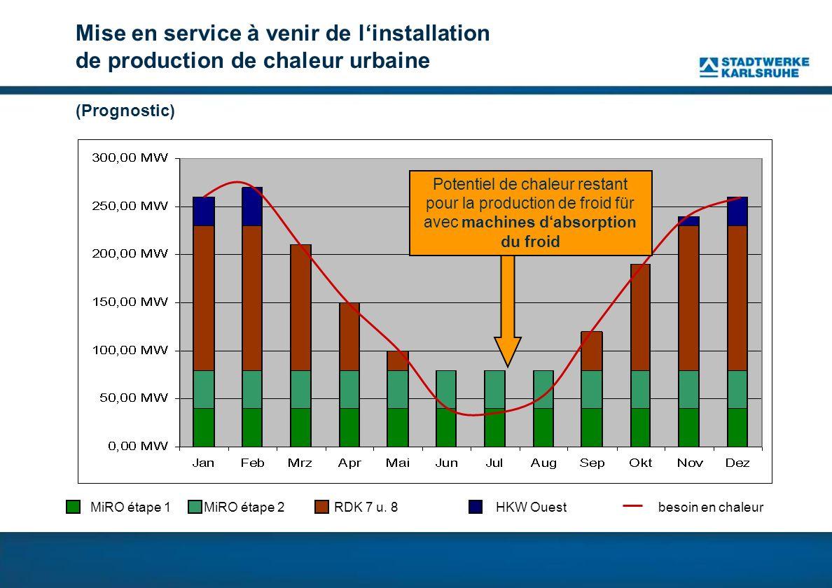 Mise en service à venir de linstallation de production de chaleur urbaine (Prognostic) MiRO étape 1 MiRO étape 2RDK 7 u.