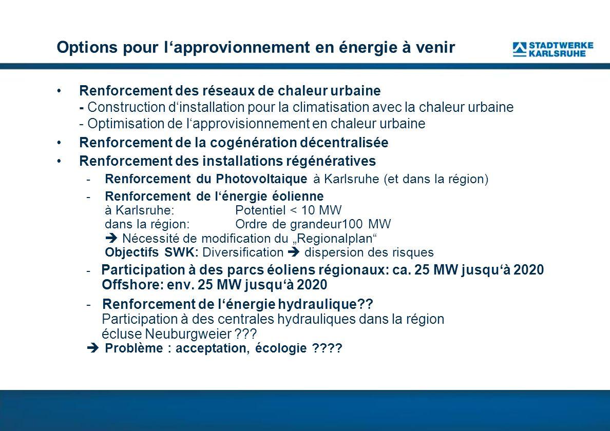 Options pour lapprovionnement en énergie à venir Renforcement des réseaux de chaleur urbaine - Construction dinstallation pour la climatisation avec la chaleur urbaine - Optimisation de lapprovisionnement en chaleur urbaine Renforcement de la cogénération décentralisée Renforcement des installations régénératives - Renforcement du Photovoltaique à Karlsruhe (et dans la région) -Renforcement de lénergie éolienne à Karlsruhe: Potentiel < 10 MW dans la région: Ordre de grandeur100 MW Nécessité de modification du Regionalplan Objectifs SWK: Diversification dispersion des risques - Participation à des parcs éoliens régionaux: ca.