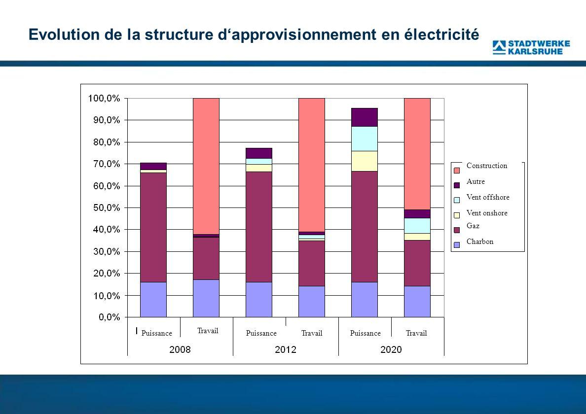 Evolution de la structure dapprovisionnement en électricité Construction Autre Vent offshore Vent onshore Gaz Charbon Puissance Travail