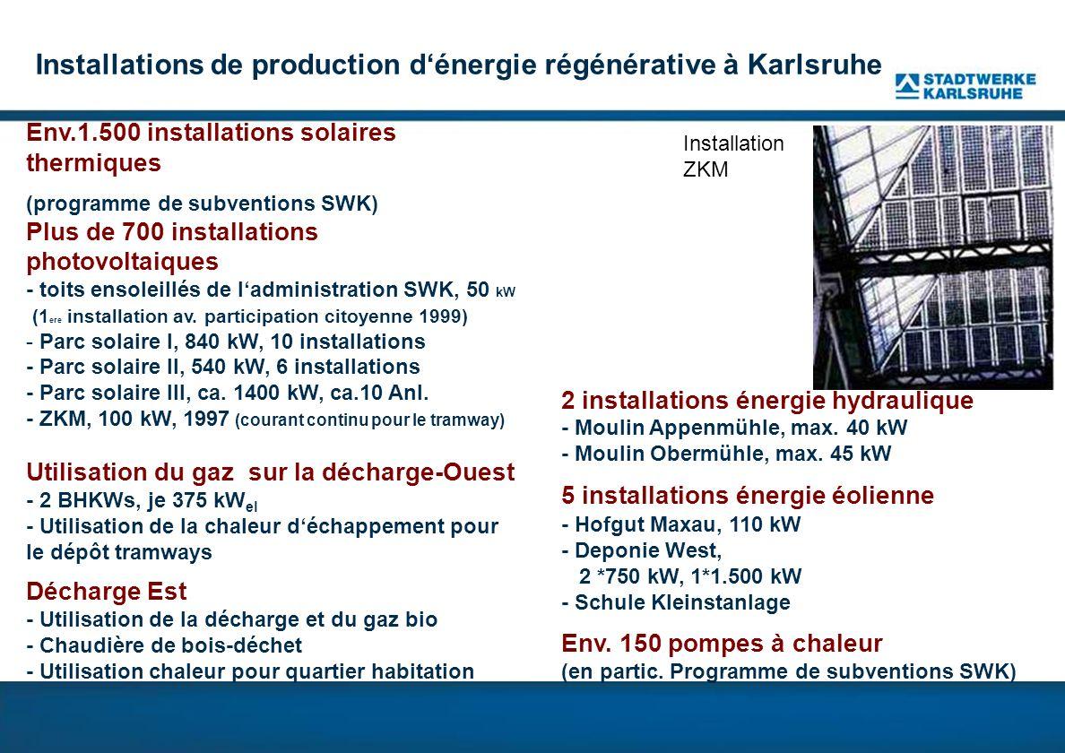Installations de production dénergie régénérative à Karlsruhe Env.1.500 installations solaires thermiques (programme de subventions SWK) Plus de 700 installations photovoltaiques - toits ensoleillés de ladministration SWK, 50 kW (1 ere installation av.