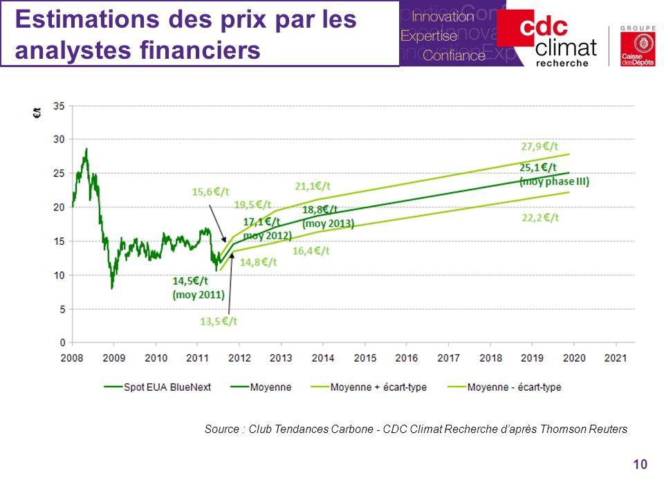 Estimations des prix par les analystes financiers 10 Source : Club Tendances Carbone - CDC Climat Recherche daprès Thomson Reuters
