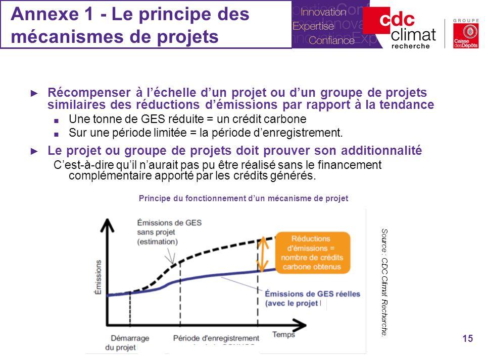 Annexe 1 - Le principe des mécanismes de projets Récompenser à léchelle dun projet ou dun groupe de projets similaires des réductions démissions par rapport à la tendance Une tonne de GES réduite = un crédit carbone Sur une période limitée = la période denregistrement.