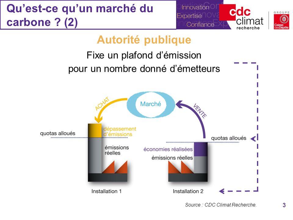 Quest-ce quun marché du carbone .(2) 3 Source : CDC Climat Recherche.