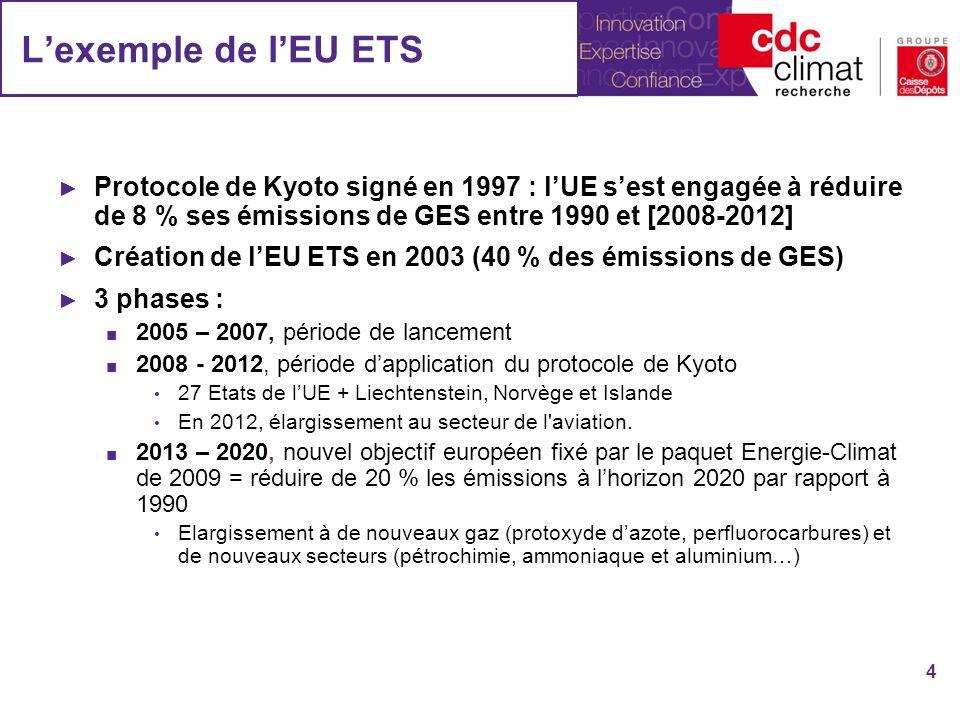 Lexemple de lEU ETS Protocole de Kyoto signé en 1997 : lUE sest engagée à réduire de 8 % ses émissions de GES entre 1990 et [2008-2012] Création de lEU ETS en 2003 (40 % des émissions de GES) 3 phases : 2005 – 2007, période de lancement 2008 - 2012, période dapplication du protocole de Kyoto 27 Etats de lUE + Liechtenstein, Norvège et Islande En 2012, élargissement au secteur de l aviation.