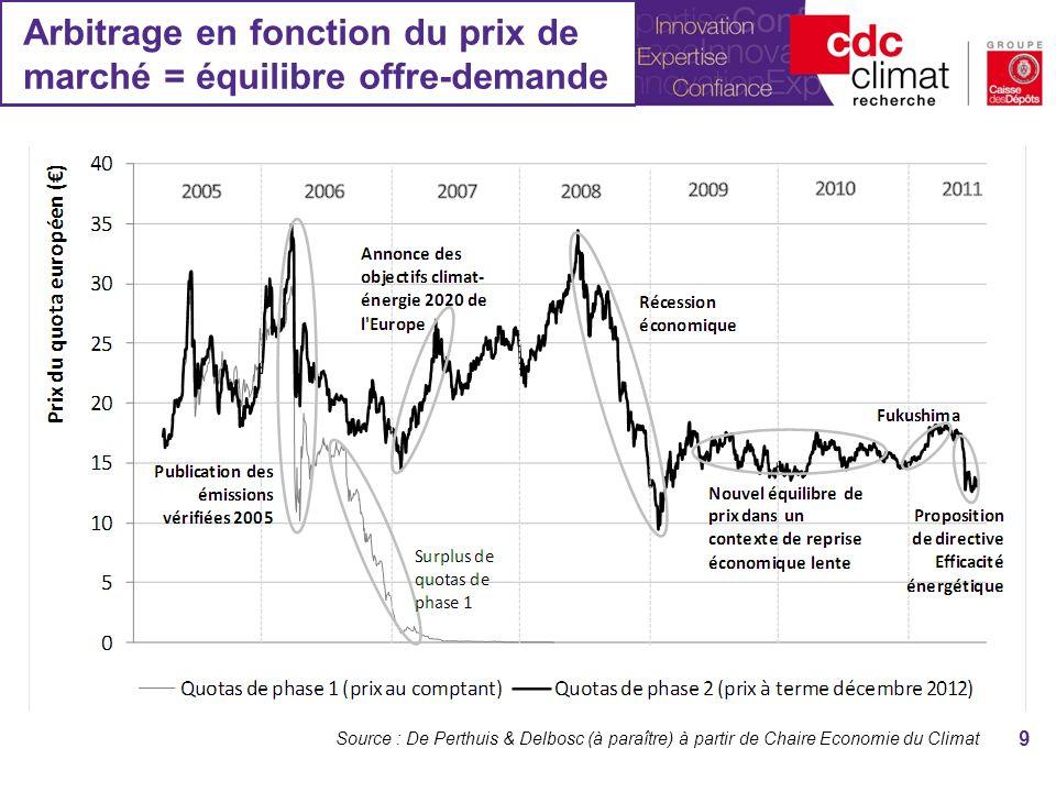 Arbitrage en fonction du prix de marché = équilibre offre-demande 9 Source : De Perthuis & Delbosc (à paraître) à partir de Chaire Economie du Climat