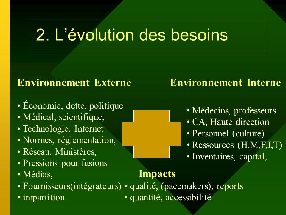2. Lévolution des besoins Environnement Externe Économie, dette, politique Médical, scientifique, Technologie, Internet Normes, réglementation, Réseau