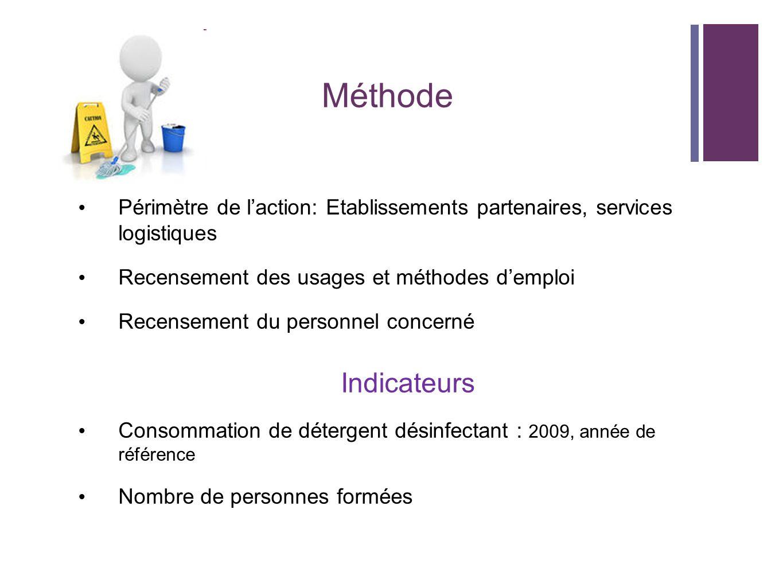 Méthode Périmètre de laction: Etablissements partenaires, services logistiques Recensement des usages et méthodes demploi Recensement du personnel con