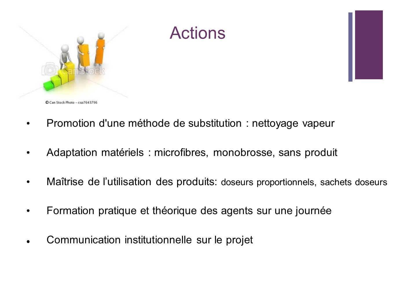 Actions Promotion d'une méthode de substitution : nettoyage vapeur Adaptation matériels : microfibres, monobrosse, sans produit Maîtrise de lutilisati