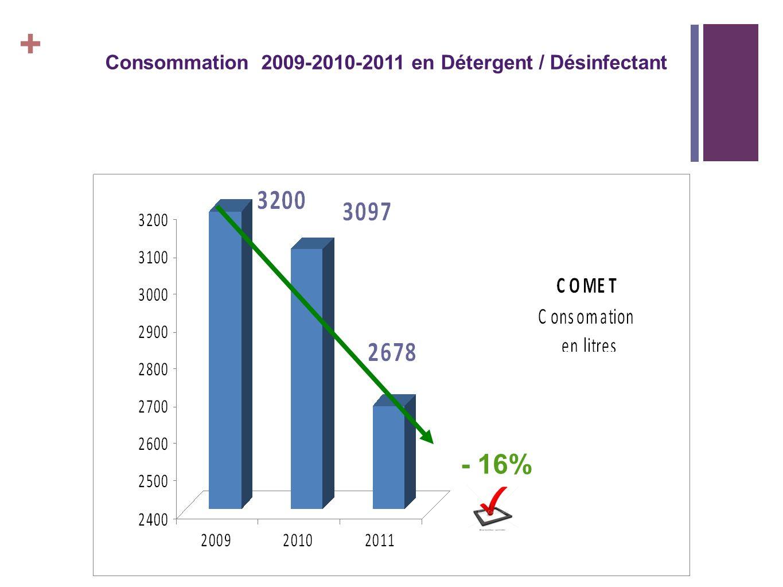 + Consommation 2009-2010-2011 en Détergent / Désinfectant - 16%