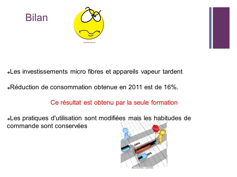 Bilan Les investissements micro fibres et appareils vapeur tardent Réduction de consommation obtenue en 2011 est de 16%. Ce résultat est obtenu par la