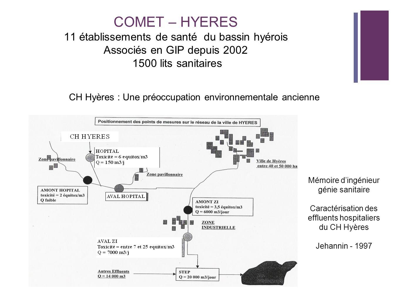 COMET – HYERES 11 établissements de santé du bassin hyérois Associés en GIP depuis 2002 1500 lits sanitaires Mémoire dingénieur génie sanitaire Caract