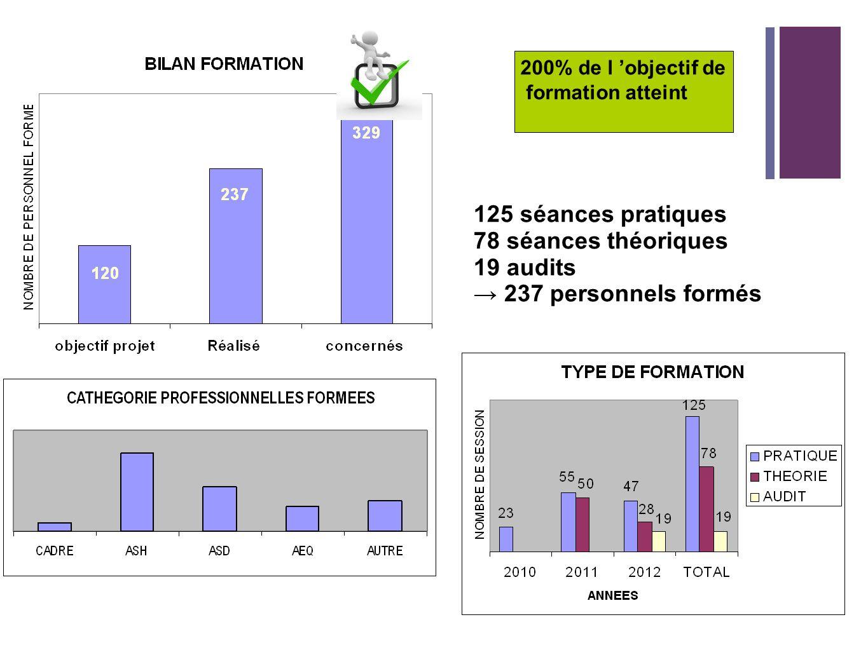 200% de l objectif de formation atteint 125 séances pratiques 78 séances théoriques 19 audits 237 personnels formés