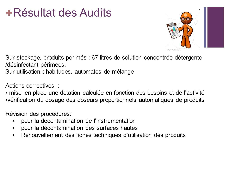 + Résultat des Audits Il est révélé lors de cet audit des stocks pour 3 mois de consommation pour certains Sur-stockage, produits périmés : 67 litres