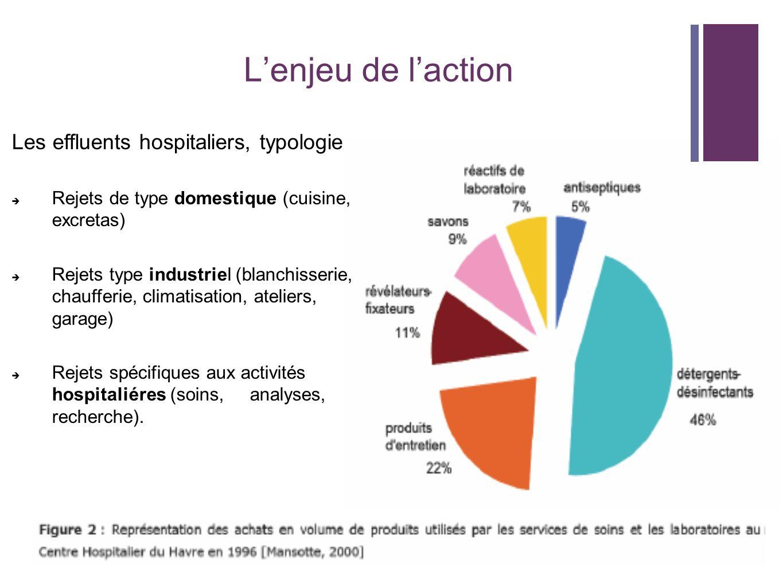Effluents liés aux activités hospitaliéres Services de soins : désinfectants (glutaraldéhyde, Javel, alcalins), détergents, résidus médicamenteux (antibiotiques, anticancéreux...), germes pathogènes et/ou résistants, virus.