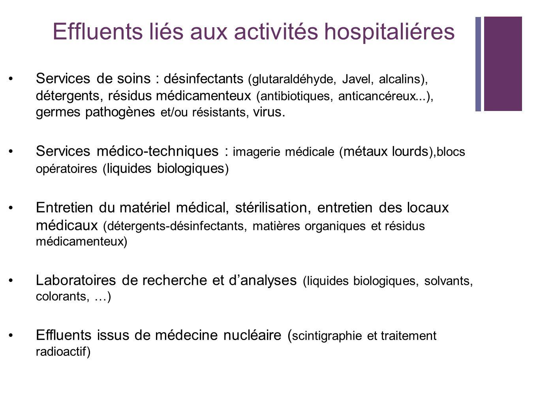 Effluents liés aux activités hospitaliéres Services de soins : désinfectants (glutaraldéhyde, Javel, alcalins), détergents, résidus médicamenteux (ant
