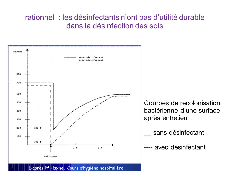 rationnel : les désinfectants nont pas dutilité durable dans la désinfection des sols Courbes de recolonisation bactérienne dune surface après entreti
