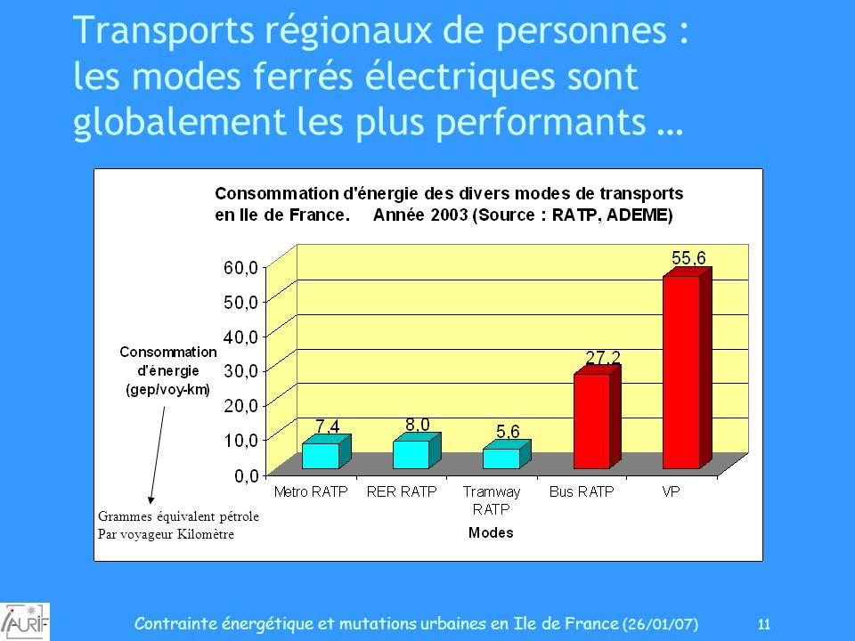Contrainte énergétique et mutations urbaines en Ile de France (26/01/07) 11 Transports régionaux de personnes : les modes ferrés électriques sont glob