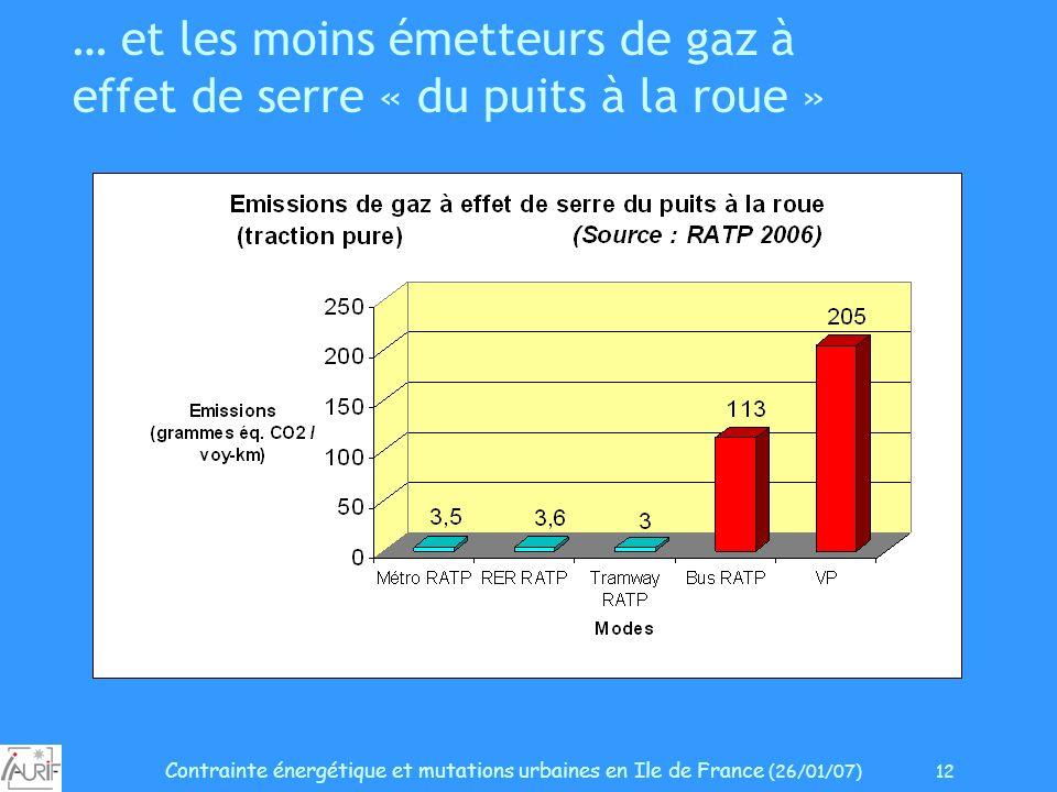 Contrainte énergétique et mutations urbaines en Ile de France (26/01/07) 12 … et les moins émetteurs de gaz à effet de serre « du puits à la roue »