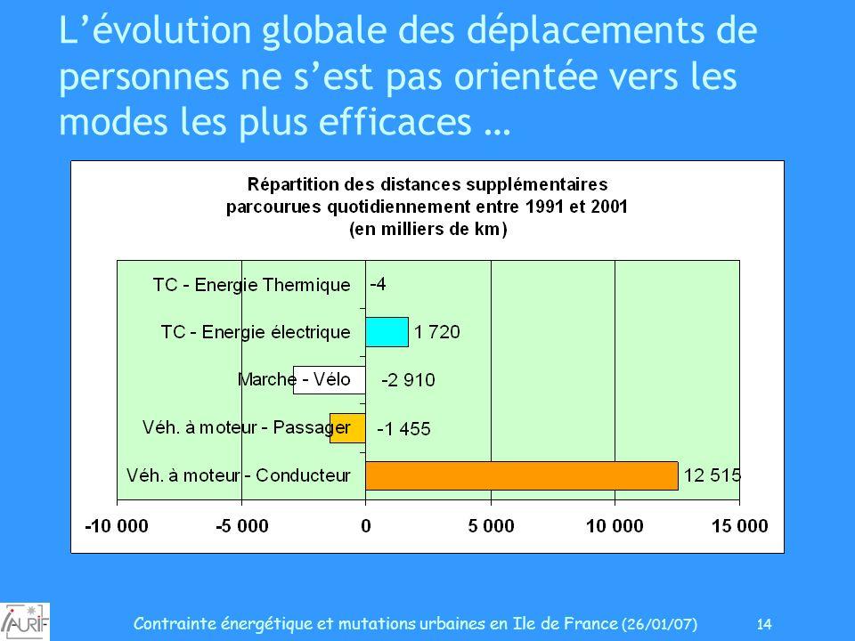 Contrainte énergétique et mutations urbaines en Ile de France (26/01/07) 14 Lévolution globale des déplacements de personnes ne sest pas orientée vers