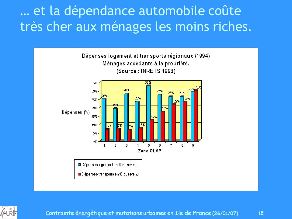 Contrainte énergétique et mutations urbaines en Ile de France (26/01/07) 15 … et la dépendance automobile coûte très cher aux ménages les moins riches