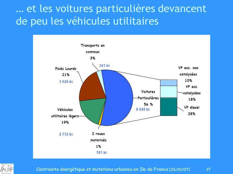 Contrainte énergétique et mutations urbaines en Ile de France (26/01/07) 17 … et les voitures particulières devancent de peu les véhicules utilitaires