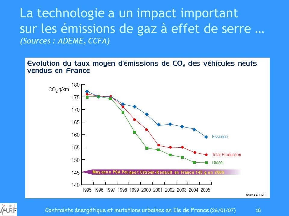 Contrainte énergétique et mutations urbaines en Ile de France (26/01/07) 18 La technologie a un impact important sur les émissions de gaz à effet de s