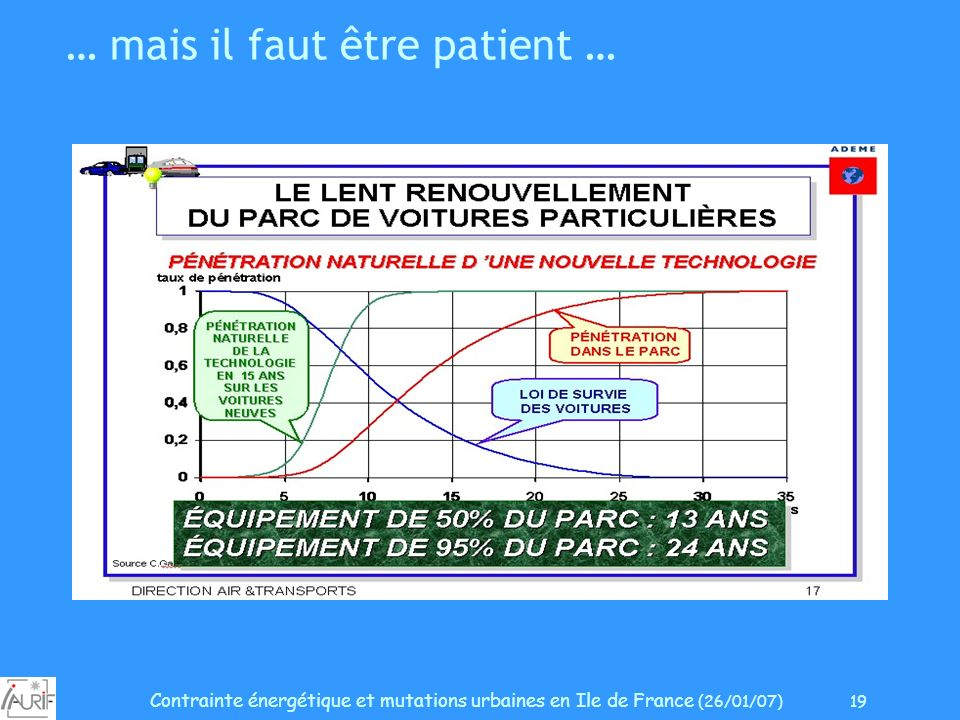 Contrainte énergétique et mutations urbaines en Ile de France (26/01/07) 19 … mais il faut être patient …