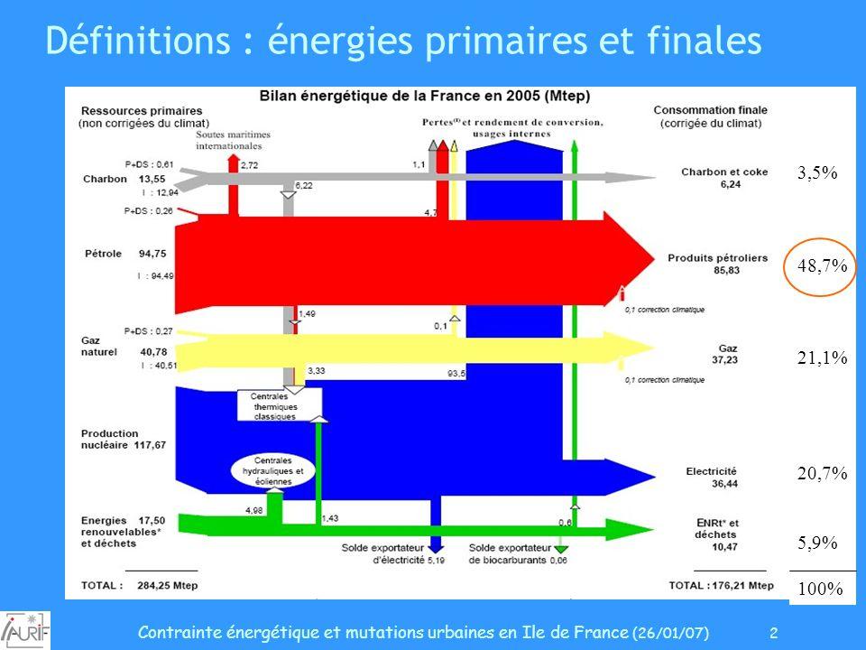 Contrainte énergétique et mutations urbaines en Ile de France (26/01/07) 2 Définitions : énergies primaires et finales 3,5% 48,7% 21,1% 20,7% 5,9% 100