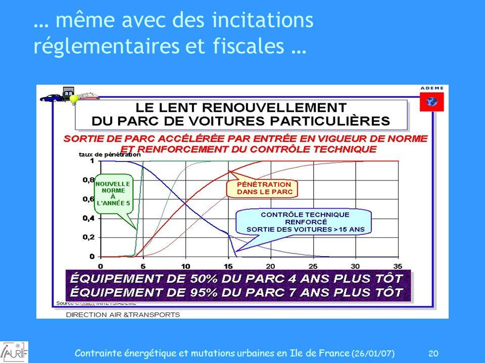 Contrainte énergétique et mutations urbaines en Ile de France (26/01/07) 20 … même avec des incitations réglementaires et fiscales …