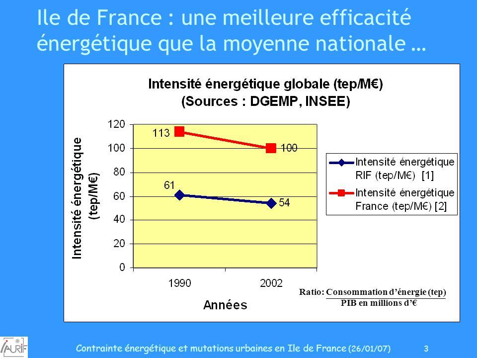 Contrainte énergétique et mutations urbaines en Ile de France (26/01/07) 3 Ile de France : une meilleure efficacité énergétique que la moyenne nationa