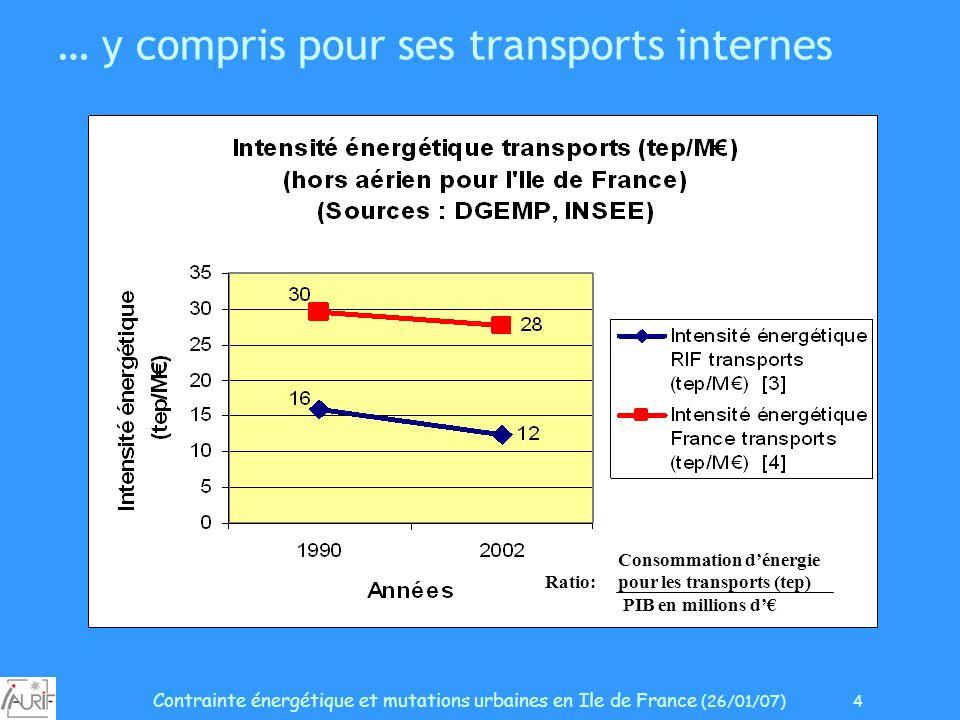 Contrainte énergétique et mutations urbaines en Ile de France (26/01/07) 4 … y compris pour ses transports internes Consommation dénergie Ratio: pour