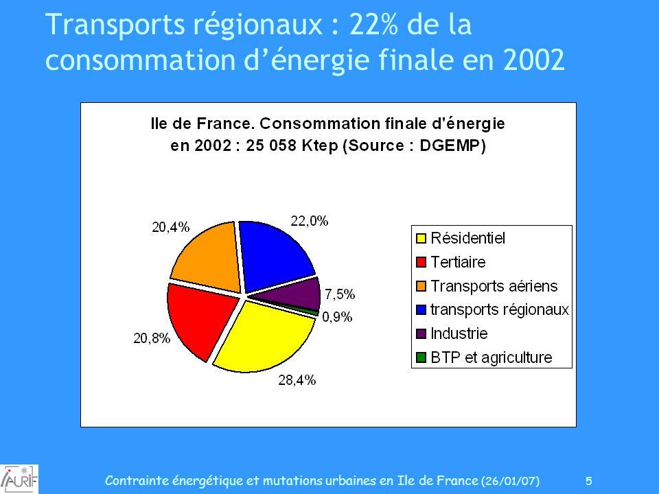 Contrainte énergétique et mutations urbaines en Ile de France (26/01/07) 5 Transports régionaux : 22% de la consommation dénergie finale en 2002